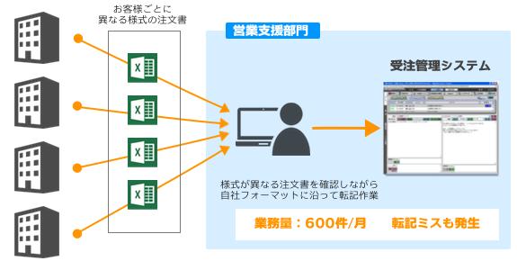 WinActor導入事例(導入前)