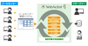 WinActor導入事例(導入後)